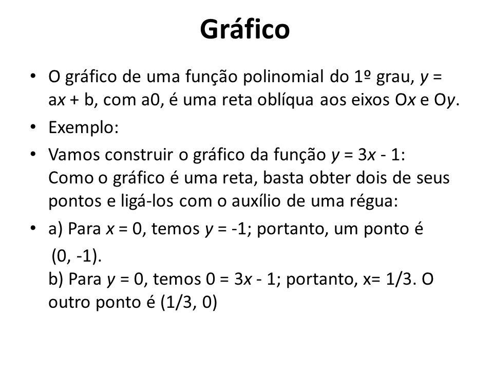 Gráfico O gráfico de uma função polinomial do 1º grau, y = ax + b, com a0, é uma reta oblíqua aos eixos Ox e Oy. Exemplo: Vamos construir o gráfico da