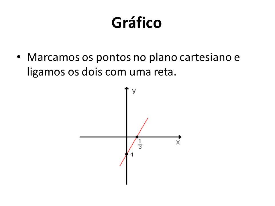 Gráfico Marcamos os pontos no plano cartesiano e ligamos os dois com uma reta.
