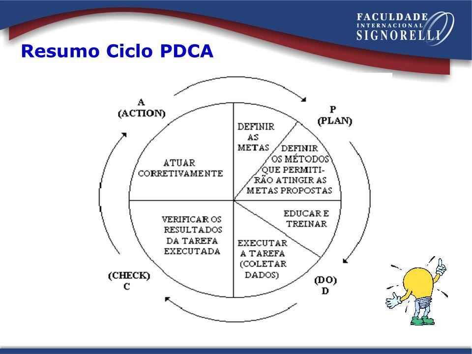 Resumo PDCA P (Planejamento - Plan) Definir metas a serem alcançadas; Determinar os métodos que permitiram atingir as metas propostas.
