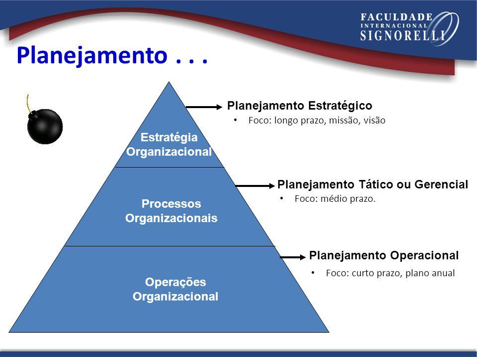 Planejamento... Estratégia Organizacional Processos Organizacionais Operações Organizacional Planejamento Estratégico Planejamento Tático ou Gerencial