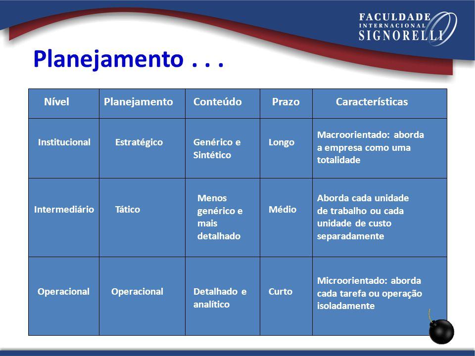 NívelPlanejamentoConteúdoPrazoCaracterísticas Institucional Intermediário Operacional Estratégico Tático Operacional Longo Médio Curto Genérico e Sint
