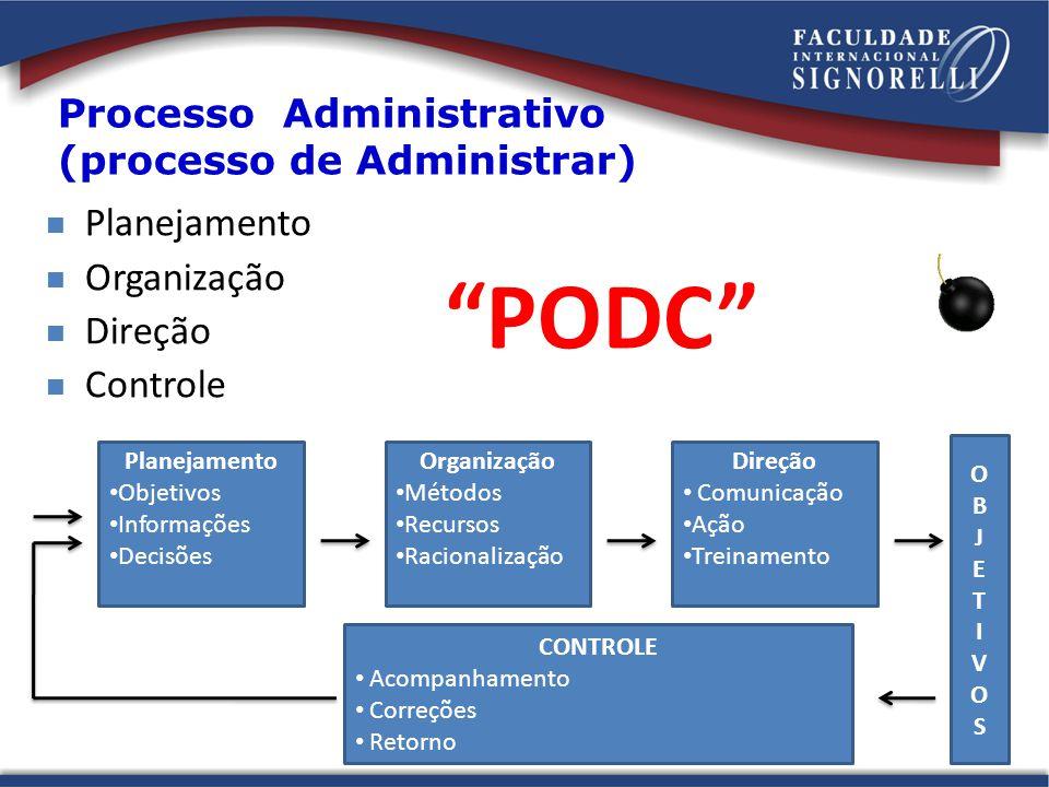 Processo Administrativo (processo de Administrar) Planejamento Objetivos Informações Decisões Organização Métodos Recursos Racionalização Direção Comu