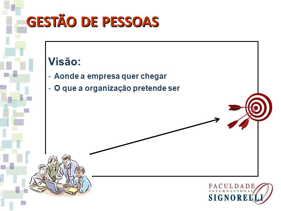 Visão: -Aonde a empresa quer chegar -O que a organização pretende ser GESTÃO DE PESSOAS