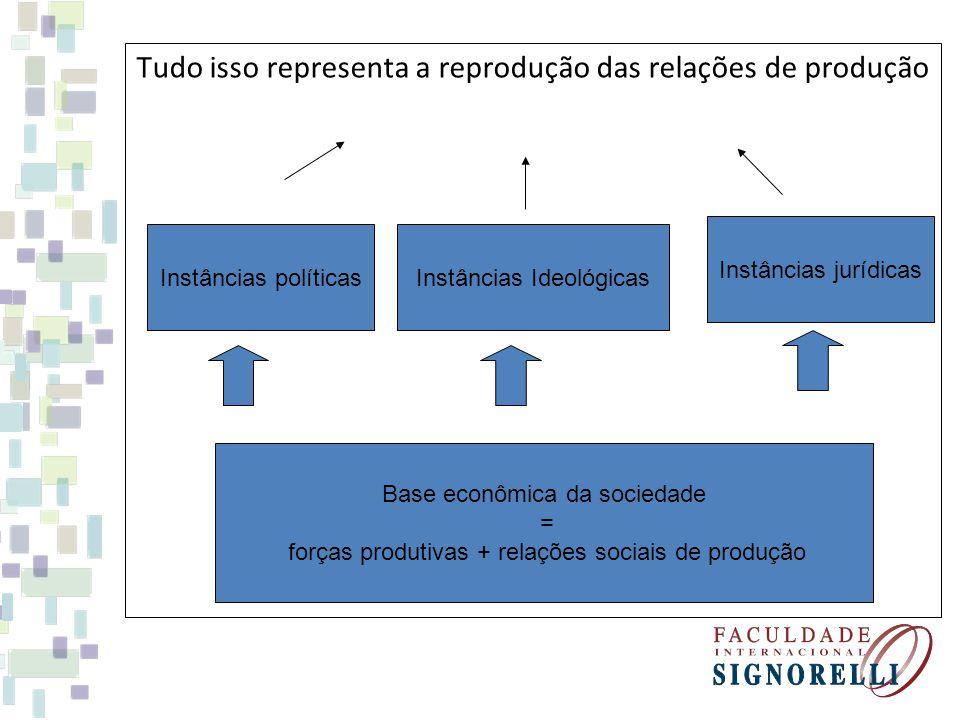 Tudo isso representa a reprodução das relações de produção Base econômica da sociedade = forças produtivas + relações sociais de produção Instâncias p