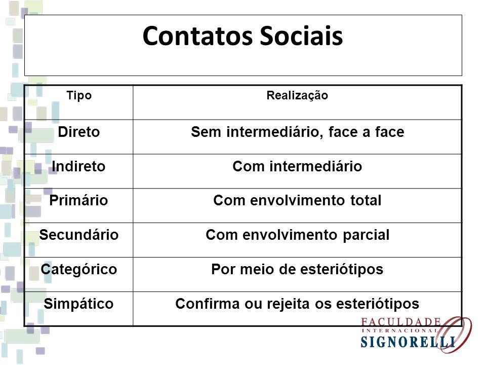 Contatos Sociais TipoRealização DiretoSem intermediário, face a face IndiretoCom intermediário PrimárioCom envolvimento total SecundárioCom envolvimen