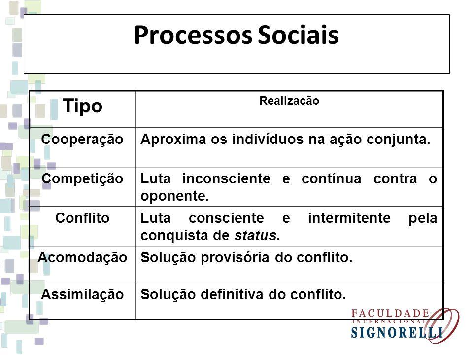 Processos Sociais Tipo Realização CooperaçãoAproxima os indivíduos na ação conjunta. CompetiçãoLuta inconsciente e contínua contra o oponente. Conflit
