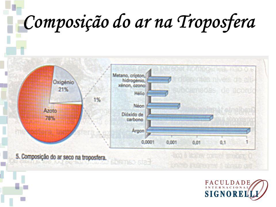 Composição do ar na Troposfera