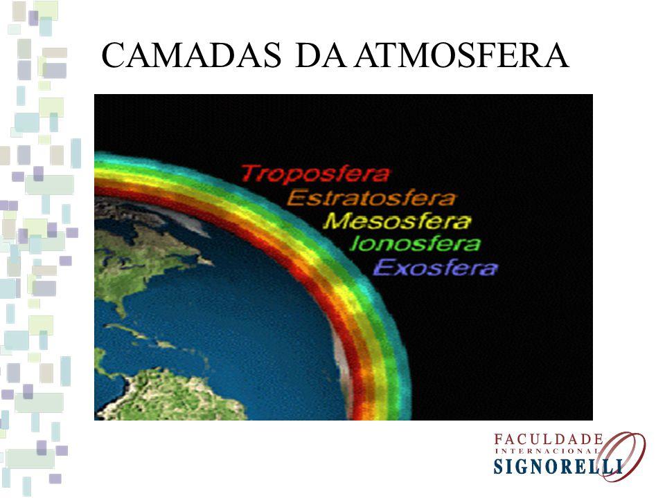 Estrutura vertical da Atmosfera Troposfera Estratosfera Mesosfera Termosfera (ionosfera) Exosfera