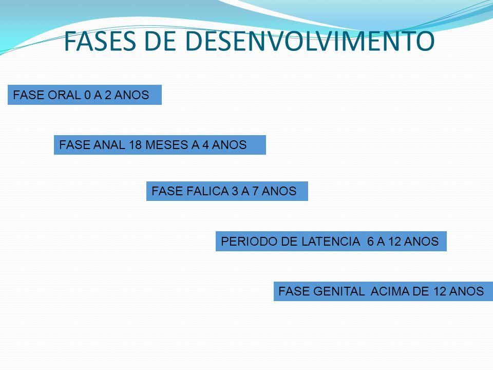 FASES DE DESENVOLVIMENTO FASE ORAL 0 A 2 ANOS FASE ANAL 18 MESES A 4 ANOS PERIODO DE LATENCIA 6 A 12 ANOS FASE GENITAL ACIMA DE 12 ANOS FASE FALICA 3