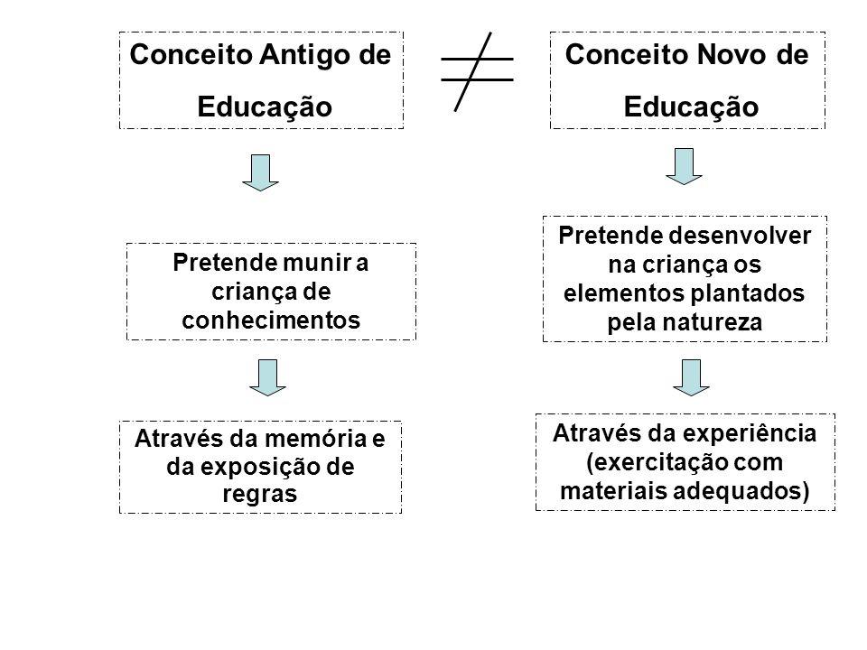 Conceito Antigo de Educação Pretende munir a criança de conhecimentos Através da memória e da exposição de regras Através da experiência (exercitação