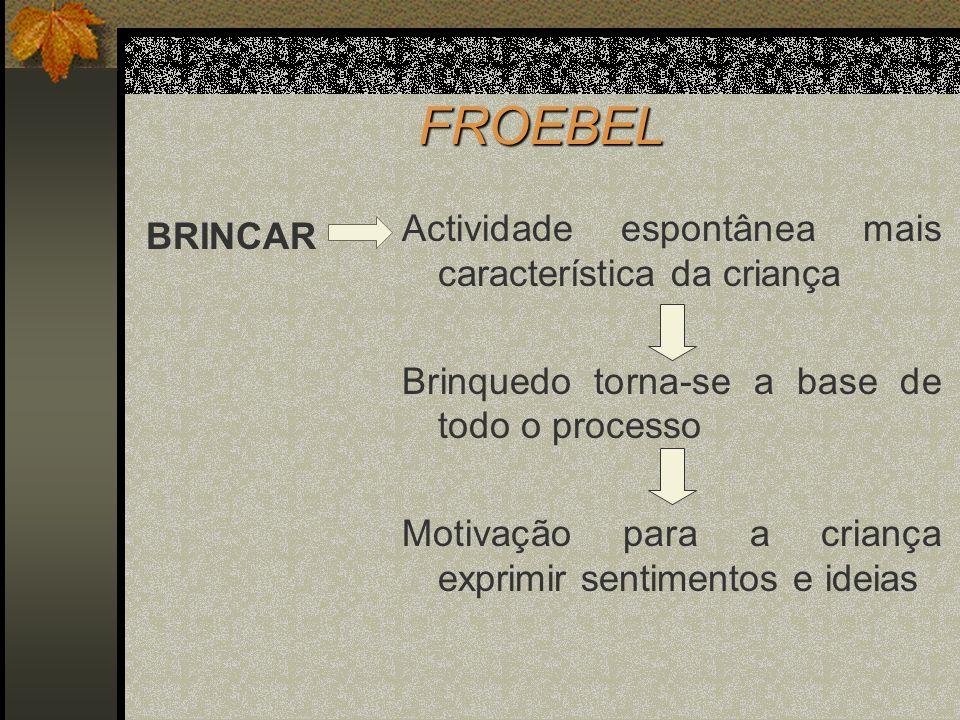 FROEBEL BRINCAR Actividade espontânea mais característica da criança Brinquedo torna-se a base de todo o processo Motivação para a criança exprimir se