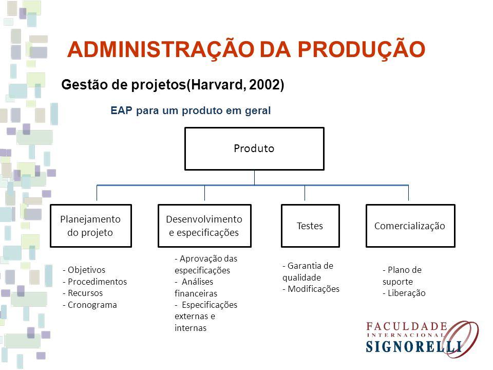 ADMINISTRAÇÃO DA PRODUÇÃO Gestão de projetos(Harvard, 2002) EAP para um produto em geral Produto Desenvolvimento e especificações Planejamento do proj