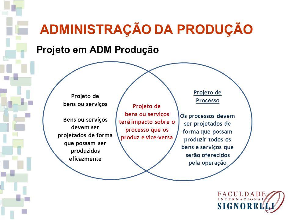 ADMINISTRAÇÃO DA PRODUÇÃO Projeto em ADM Produção Projeto de bens ou serviços Bens ou serviços devem ser projetados de forma que possam ser produzidos