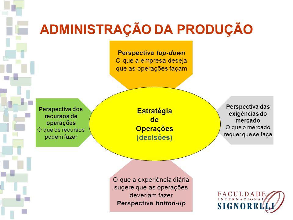 ADMINISTRAÇÃO DA PRODUÇÃO Perspectiva top-down O que a empresa deseja que as operações façam O que a experiência diária sugere que as operações deveri