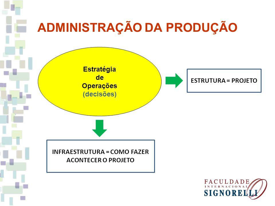 ADMINISTRAÇÃO DA PRODUÇÃO Estratégia de Operações (decisões) ESTRUTURA = PROJETO INFRAESTRUTURA = COMO FAZER ACONTECER O PROJETO