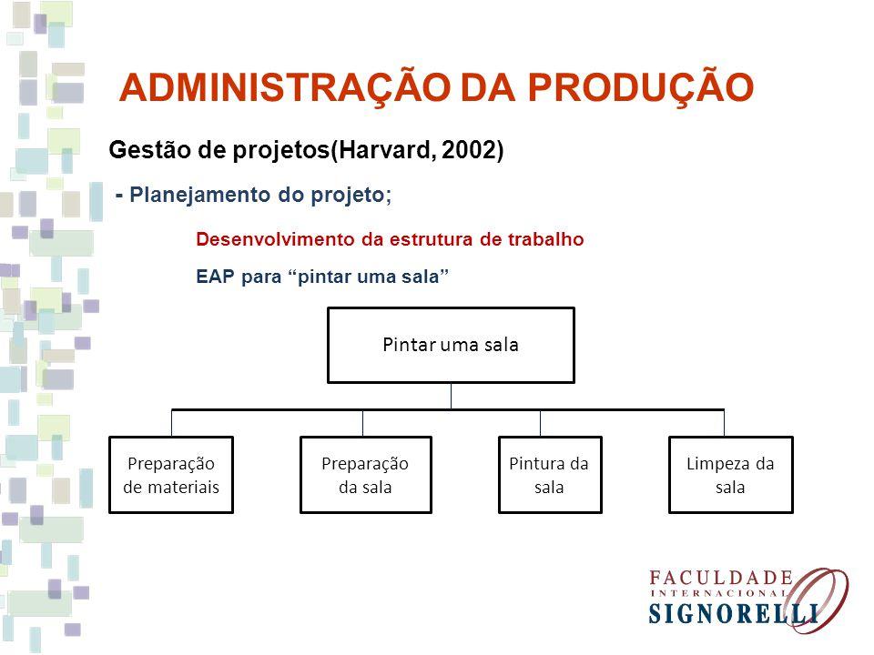 ADMINISTRAÇÃO DA PRODUÇÃO Gestão de projetos(Harvard, 2002) - Planejamento do projeto; Desenvolvimento da estrutura de trabalho EAP para pintar uma sa