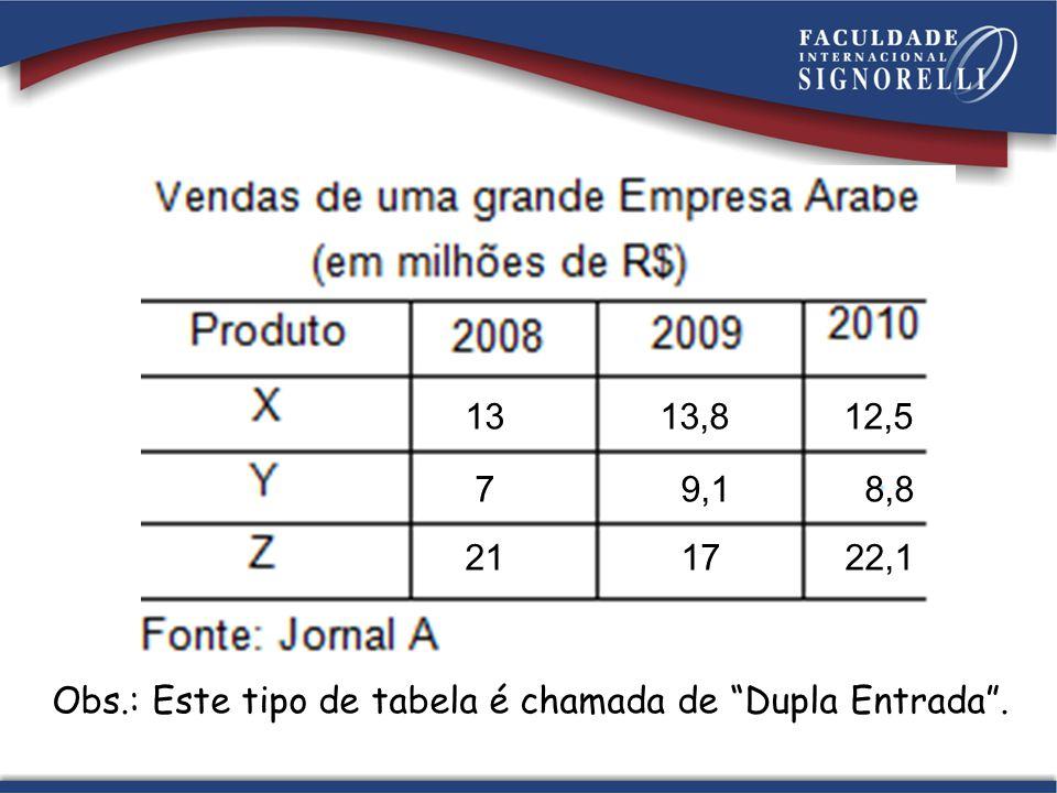 13 13,8 12,5 7 9,1 8,8 21 17 22,1 Obs.: Este tipo de tabela é chamada de Dupla Entrada.