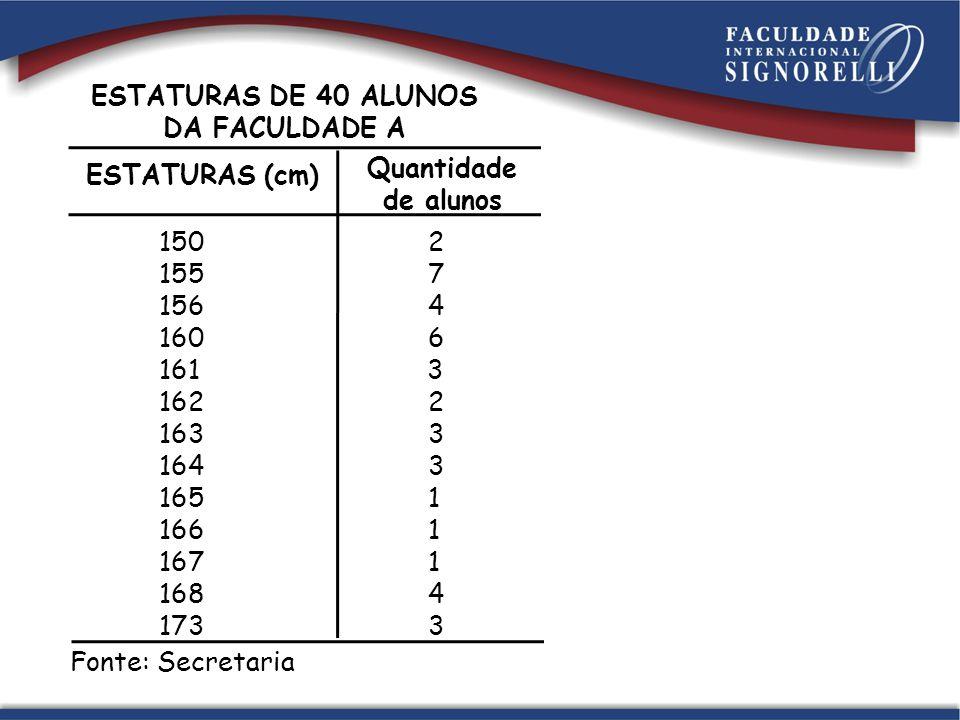 ESTATURAS DE 40 ALUNOS DA FACULDADE A 150 2 155 7 156 4 160 6 161 3 162 2 163 3 164 3 165 1 166 1 167 1 168 4 173 3 Quantidade de alunos ESTATURAS (cm) Fonte: Secretaria