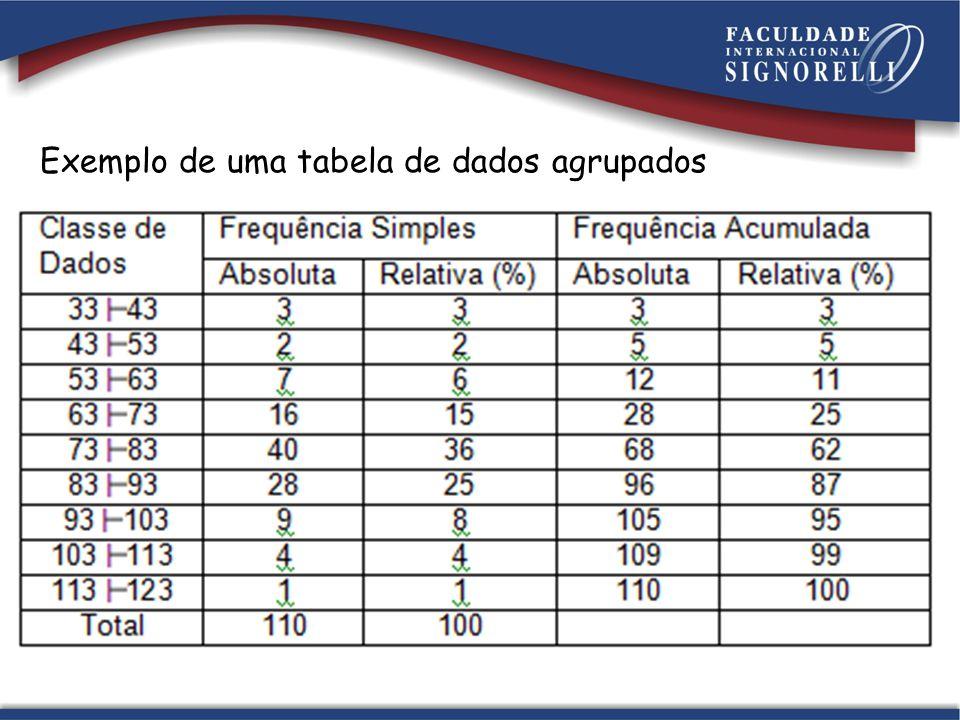 Exemplo de uma tabela de dados agrupados
