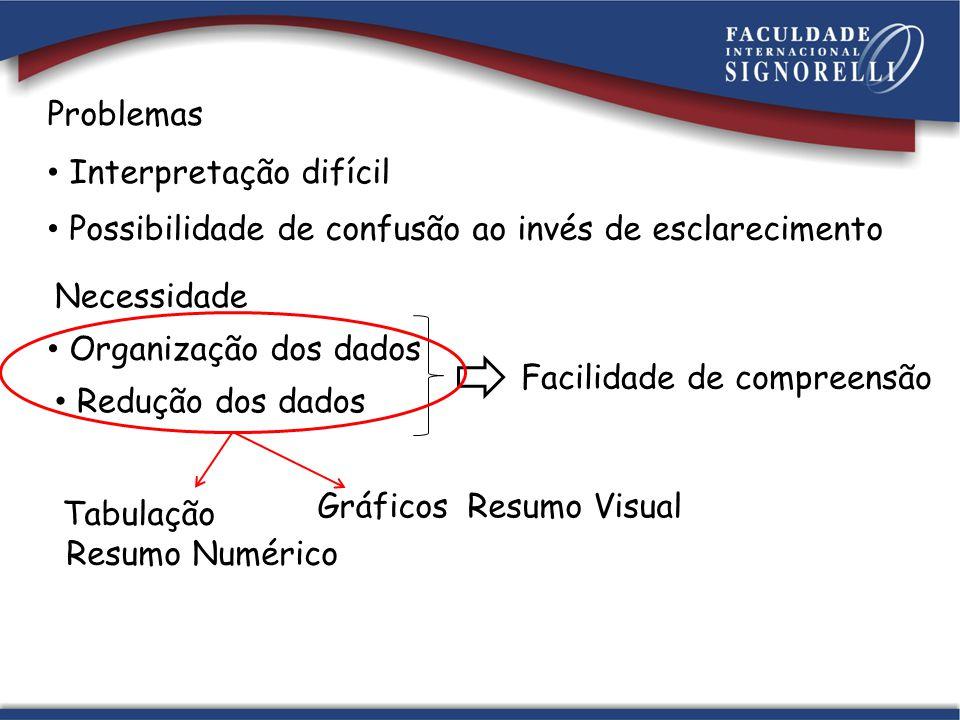 Tanto os resumos visuais, utilizados no que denominamos de APRESENTAÇÃO GRÁFICA, quanto os resumos numéricos, provenientes das técnicas de APRESENTAÇÃO TABULAR, proporcionam facilidades na identificação das características mais importantes dos dados.