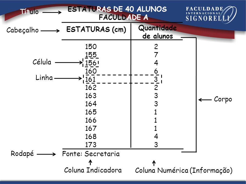 Distribuição de dados agrupados