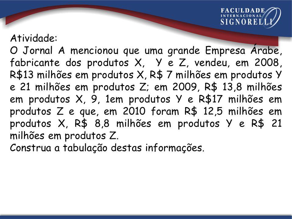 Atividade: O Jornal A mencionou que uma grande Empresa Árabe, fabricante dos produtos X, Y e Z, vendeu, em 2008, R$13 milhões em produtos X, R$ 7 milhões em produtos Y e 21 milhões em produtos Z; em 2009, R$ 13,8 milhões em produtos X, 9, 1em produtos Y e R$17 milhões em produtos Z e que, em 2010 foram R$ 12,5 milhões em produtos X, R$ 8,8 milhões em produtos Y e R$ 21 milhões em produtos Z.