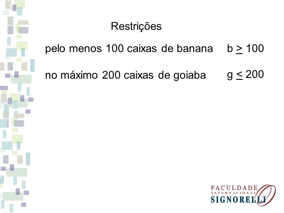 pelo menos 100 caixas de banana Restrições b > 100 no máximo 200 caixas de goiaba g < 200