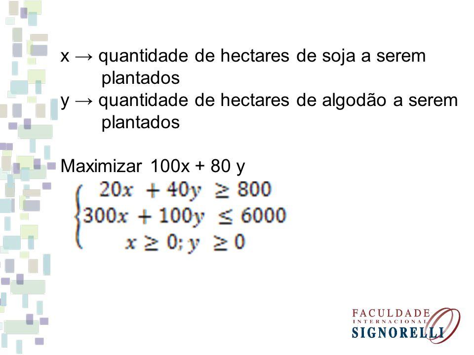 x quantidade de hectares de soja a serem plantados y quantidade de hectares de algodão a serem plantados Maximizar 100x + 80 y