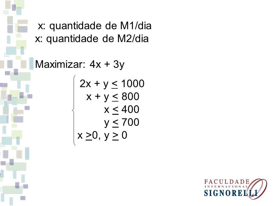 x: quantidade de M1/dia x: quantidade de M2/dia Maximizar: 4x + 3y 2x + y < 1000 x + y < 800 x < 400 y < 700 x >0, y > 0