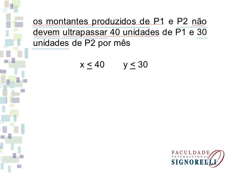 os montantes produzidos de P1 e P2 não devem ultrapassar 40 unidades de P1 e 30 unidades de P2 por mês x < 40y < 30
