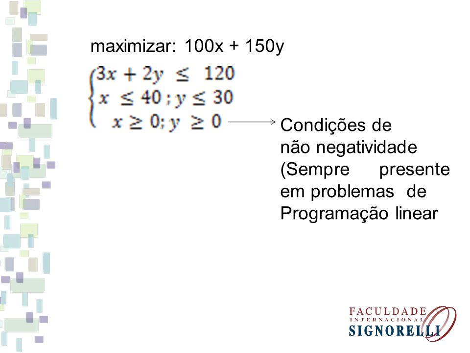 maximizar: 100x + 150y Condições de não negatividade (Sempre presente em problemas de Programação linear