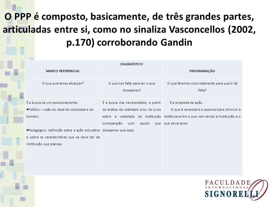 O PPP é composto, basicamente, de três grandes partes, articuladas entre si, como no sinaliza Vasconcellos (2002, p.170) corroborando Gandin MARCO REF