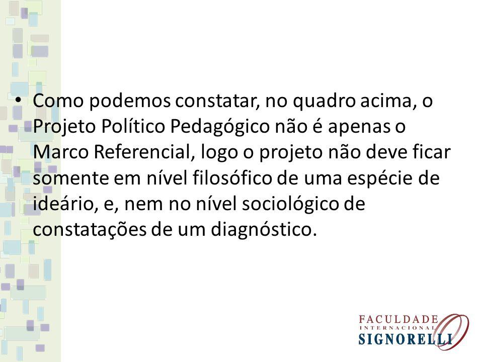 ASPECTOS A CONSIDERAR NA ELABORAÇÃO DO PROJETO Para que o Projeto Político Pedagógico seja possível, é necessária a compreensão em profundidade dos problemas postos pela prática pedagógica.