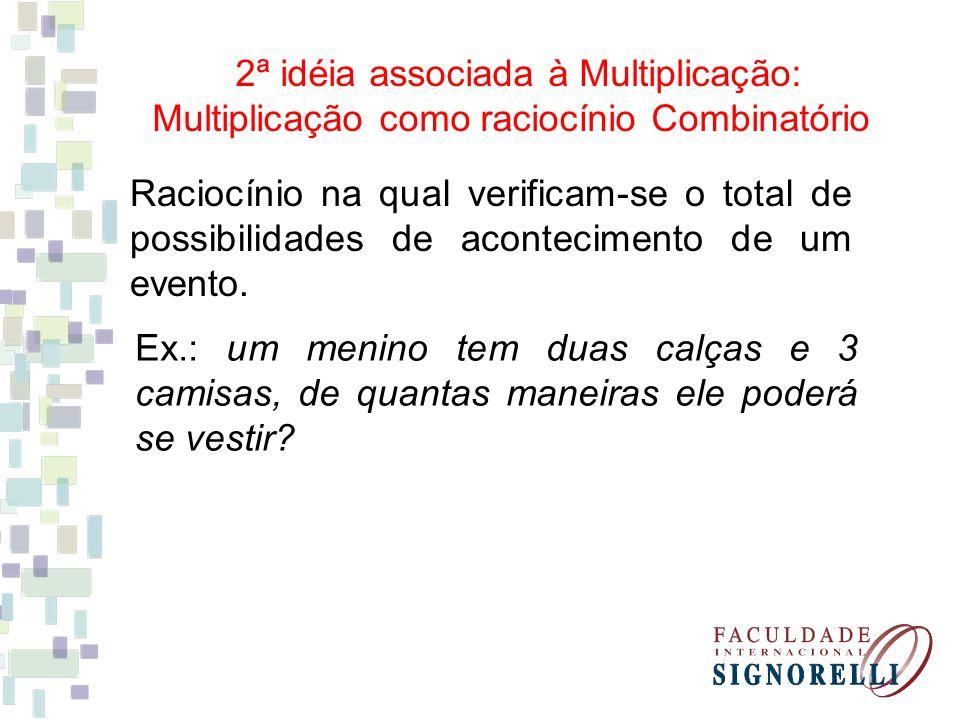2ª idéia associada à Multiplicação: Multiplicação como raciocínio Combinatório Raciocínio na qual verificam-se o total de possibilidades de acontecime