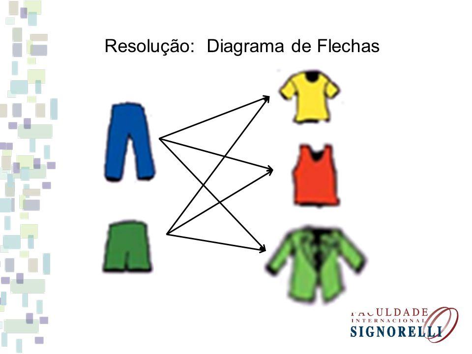Resolução: Diagrama de Flechas