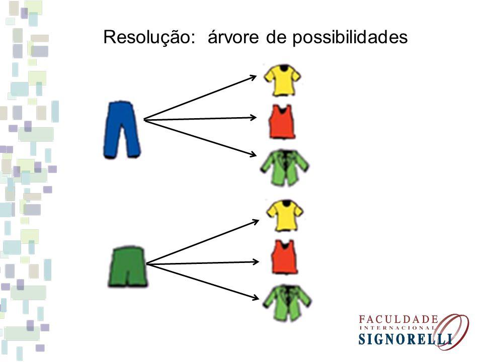 Resolução: árvore de possibilidades