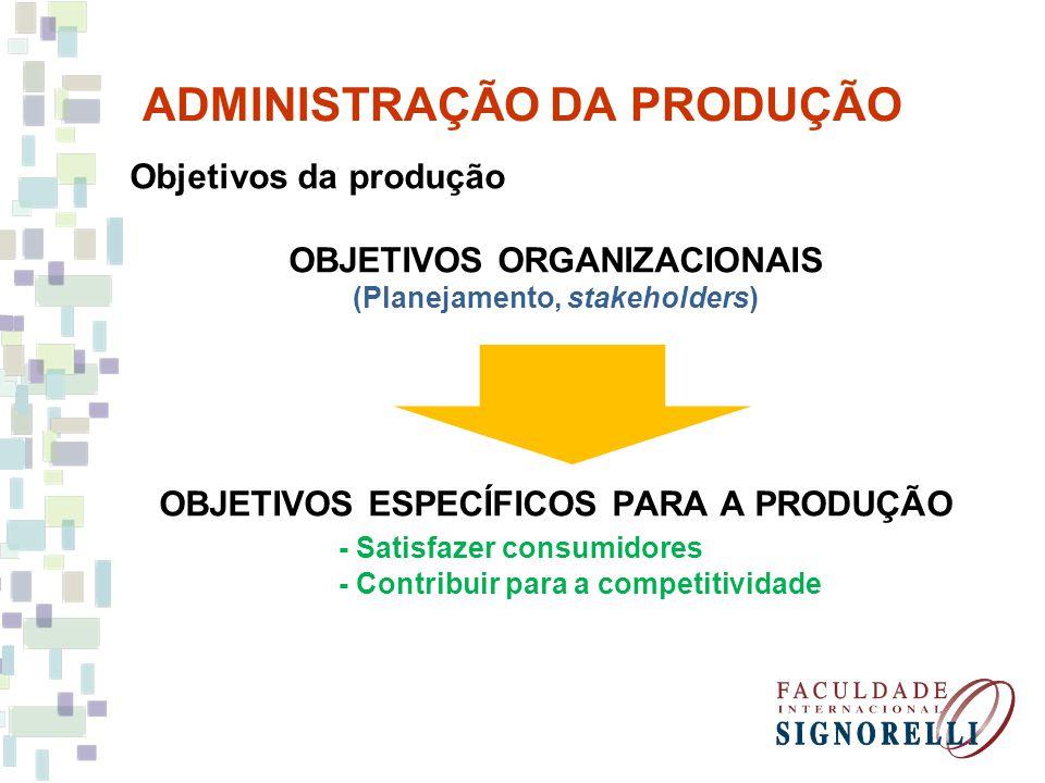 ADMINISTRAÇÃO DA PRODUÇÃO Objetivos da produção OBJETIVOS ORGANIZACIONAIS (Planejamento, stakeholders) OBJETIVOS ESPECÍFICOS PARA A PRODUÇÃO - Satisfa