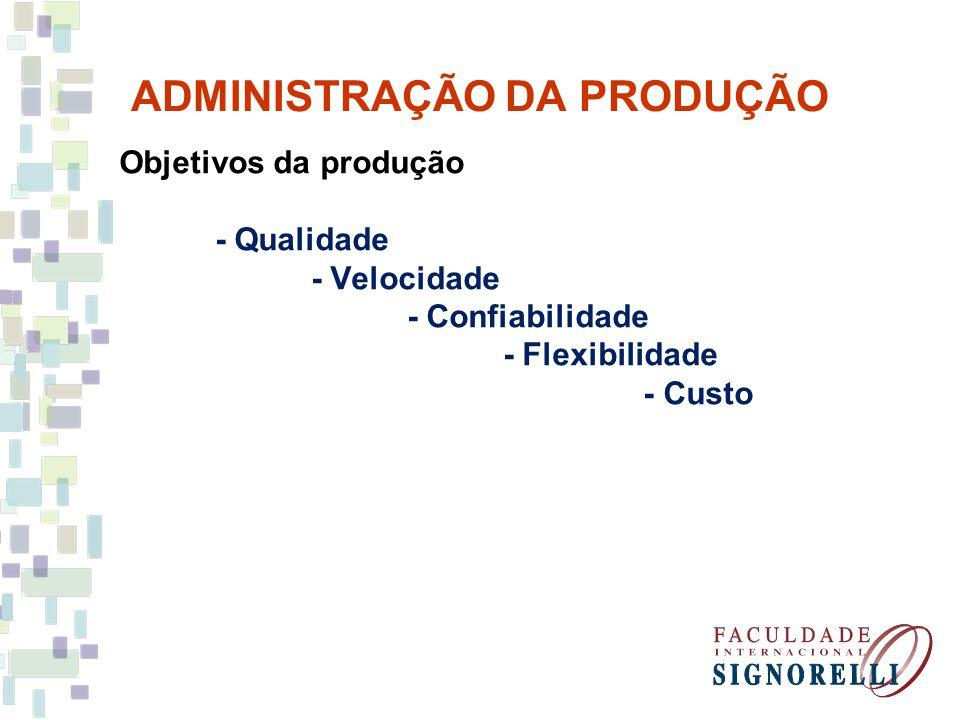 ADMINISTRAÇÃO DA PRODUÇÃO Objetivos da produção - Qualidade - Velocidade - Confiabilidade - Flexibilidade - Custo