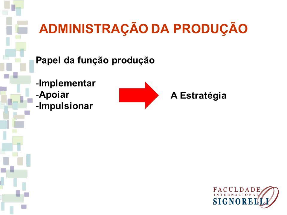 ADMINISTRAÇÃO DA PRODUÇÃO Papel da função produção Implementar a estratégia -Papel mais básico -Intangível = Procedimento