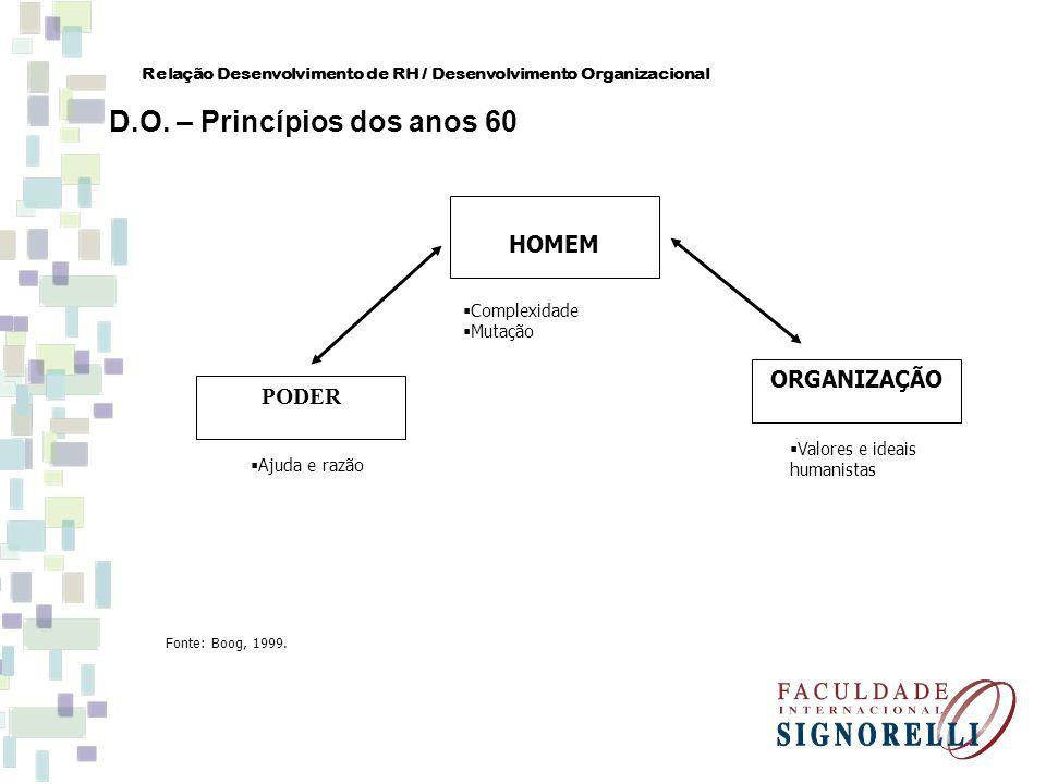 Relação Desenvolvimento de RH / Desenvolvimento Organizacional D.O. – Princípios dos anos 60 HOMEM PODER ORGANIZAÇÃO Complexidade Mutação Valores e id