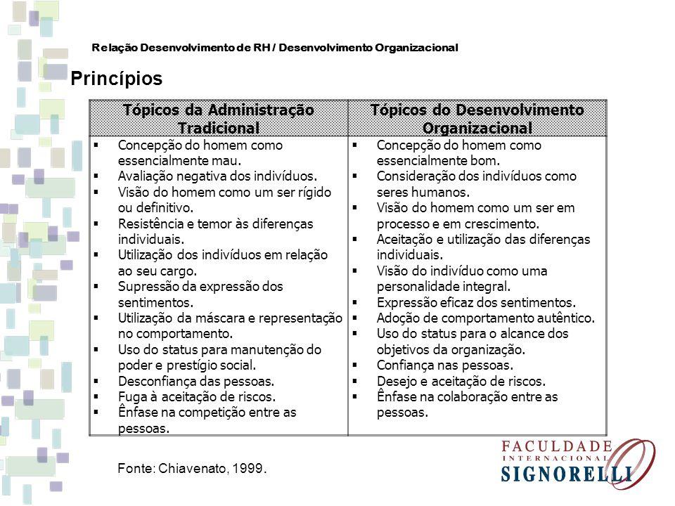 Relação Desenvolvimento de RH / Desenvolvimento Organizacional Princípios Tópicos da Administração Tradicional Tópicos do Desenvolvimento Organizacion