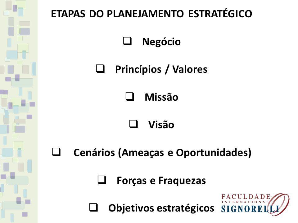 ETAPAS DO PLANEJAMENTO ESTRATÉGICO Negócio Princípios / Valores Missão Visão Cenários (Ameaças e Oportunidades) Forças e Fraquezas Objetivos estratégi