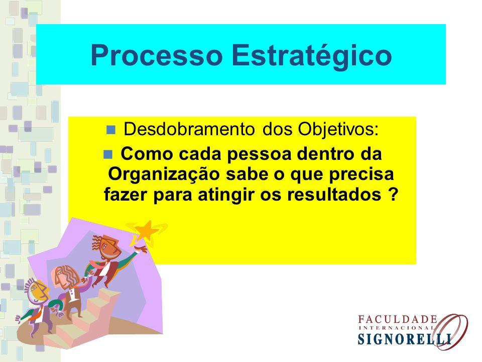 Processo Estratégico Desdobramento dos Objetivos: Como cada pessoa dentro da Organização sabe o que precisa fazer para atingir os resultados ?