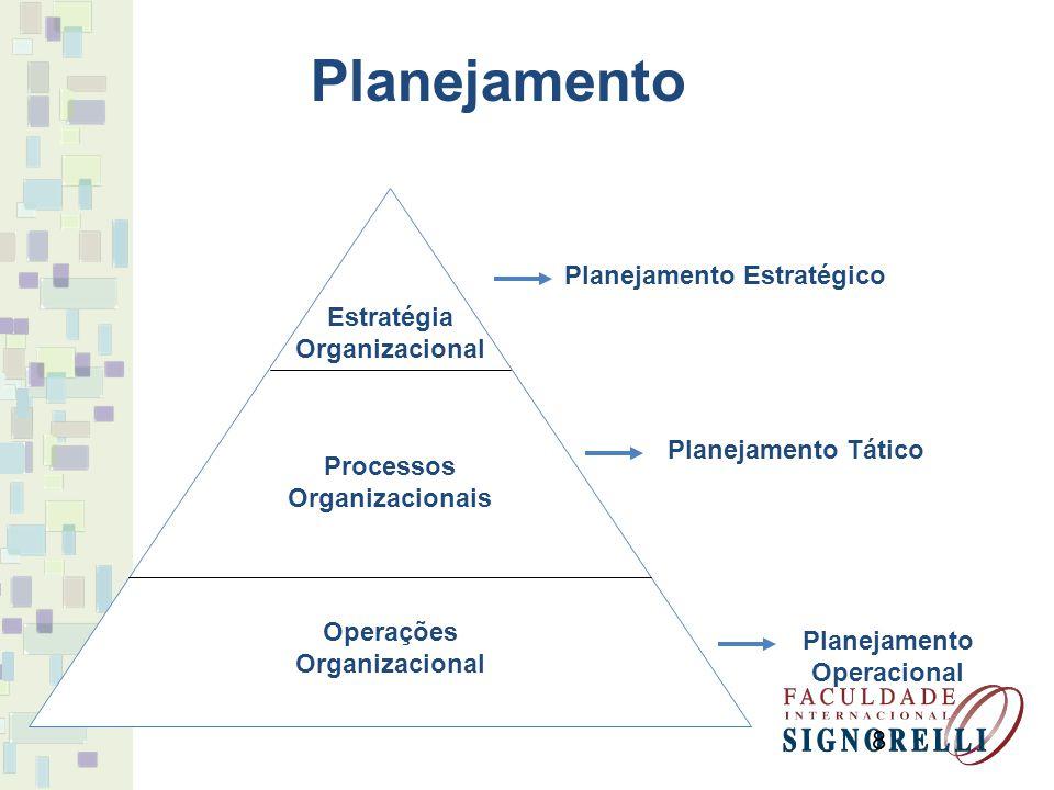 8 Estratégia Organizacional Processos Organizacionais Operações Organizacional Planejamento Estratégico Planejamento Tático Planejamento Operacional P