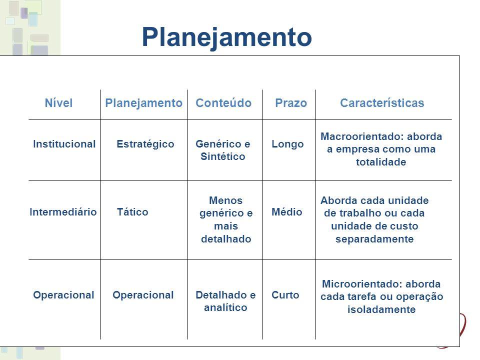9 NívelPlanejamentoConteúdoPrazoCaracterísticas Institucional Intermediário Operacional Estratégico Tático Operacional Longo Médio Curto Genérico e Si