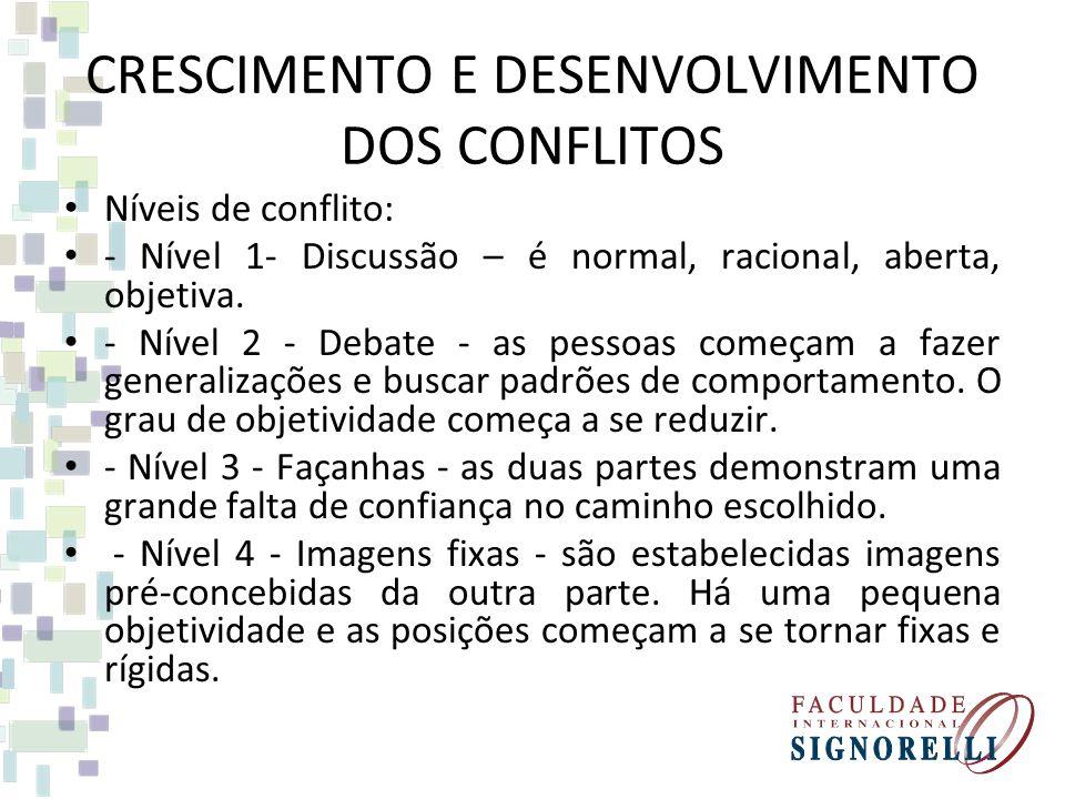 CRESCIMENTO E DESENVOLVIMENTO DOS CONFLITOS Níveis de conflito: - Nível 1- Discussão – é normal, racional, aberta, objetiva. - Nível 2 - Debate - as p
