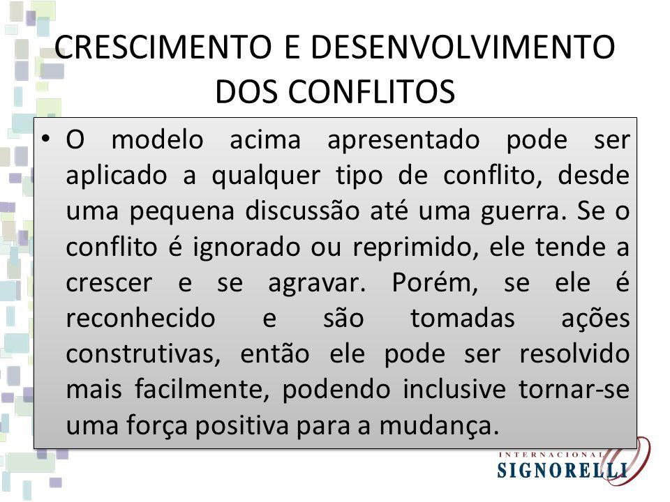 CRESCIMENTO E DESENVOLVIMENTO DOS CONFLITOS O modelo acima apresentado pode ser aplicado a qualquer tipo de conflito, desde uma pequena discussão até