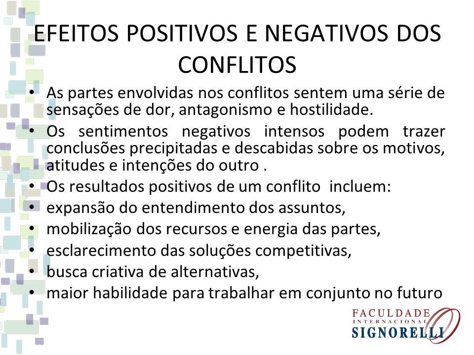 EFEITOS POSITIVOS E NEGATIVOS DOS CONFLITOS Tipos básicos de conflito nas organizações: discussão - pode levar a uma melhor solução.