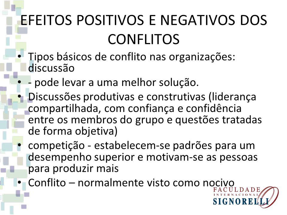 EFEITOS POSITIVOS E NEGATIVOS DOS CONFLITOS Tipos básicos de conflito nas organizações: discussão - pode levar a uma melhor solução. Discussões produt