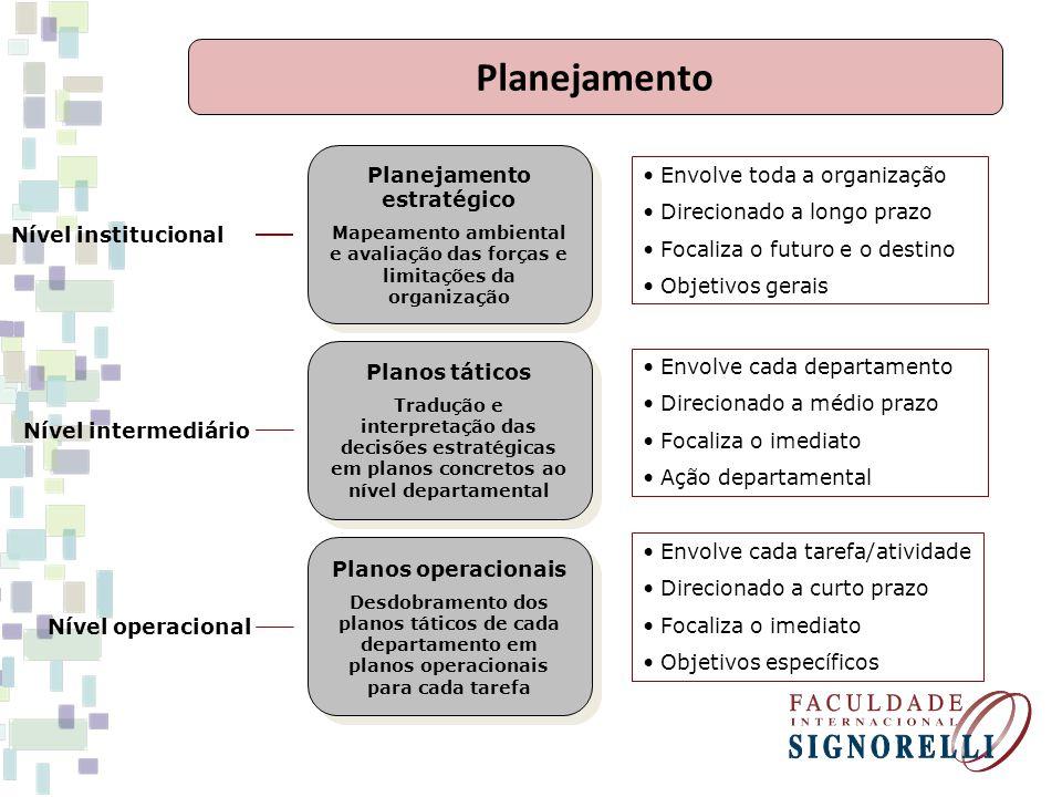 Planejamento estratégico Mapeamento ambiental e avaliação das forças e limitações da organização Planejamento estratégico Mapeamento ambiental e avali